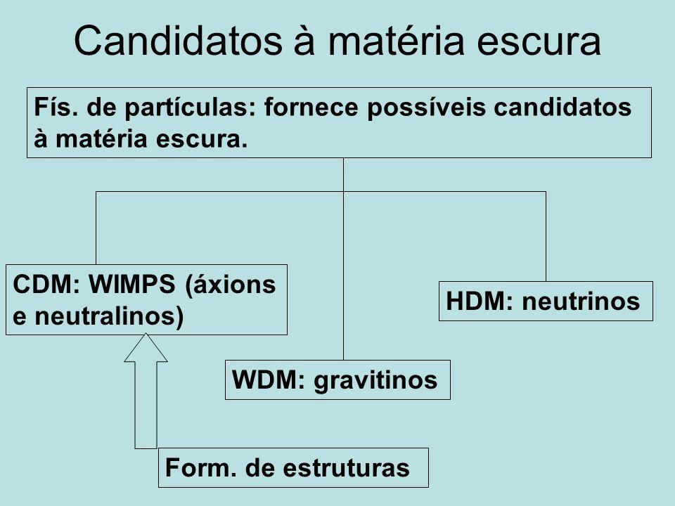 Candidatos à matéria escura Fís. de partículas: fornece possíveis candidatos à matéria escura. CDM: WIMPS (áxions e neutralinos) HDM: neutrinos Form.