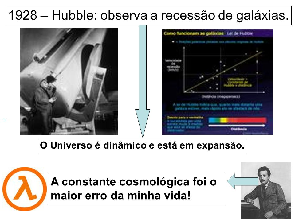 1928 – Hubble: observa a recessão de galáxias. O Universo é dinâmico e está em expansão. A constante cosmológica foi o maior erro da minha vida!