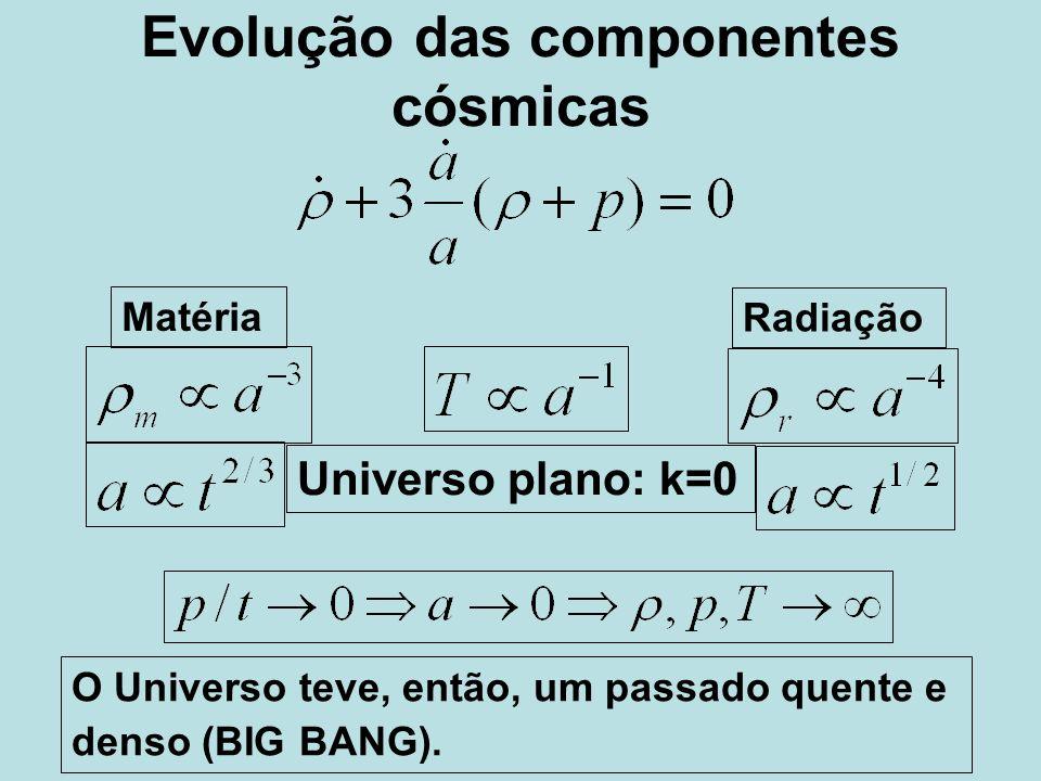 Evolução das componentes cósmicas Matéria Radiação Universo plano: k=0 O Universo teve, então, um passado quente e denso (BIG BANG).