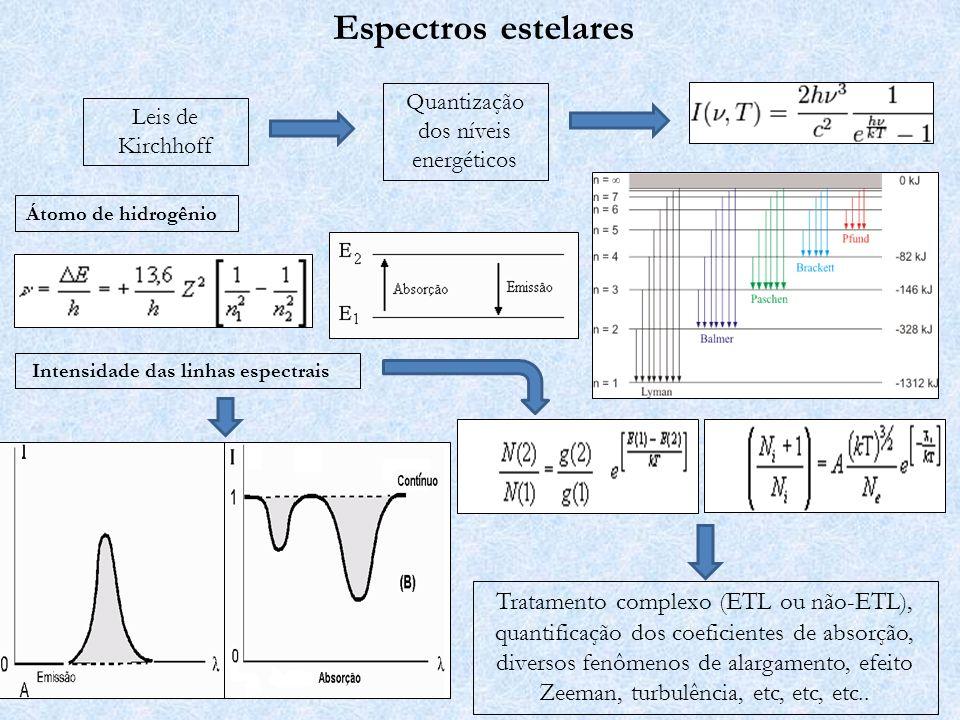 A fauna espectral III – Peculiaridades Estrelas Ap: Enriquecimento de elementos pesados > forte campo magnético Critério de classificação: Linhas metálicas incomuns (Si, Sc, Sr, Eu, Mn, Hg) para estrelas A.