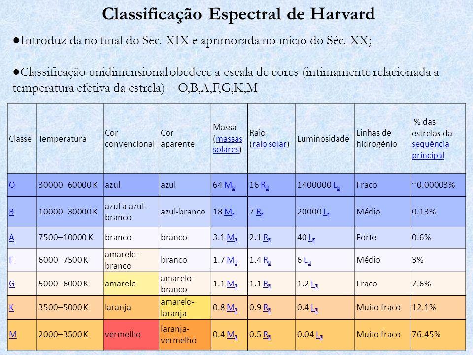 Classificação Espectral de Morgan & Keenan Introduzida em 1943 e revisada em 1953 (Observatório de Yerkes) Classificação obedece ao esquema de Harvard + caracterização das classes de luminosidade (relacionadas a gravidade superficial)