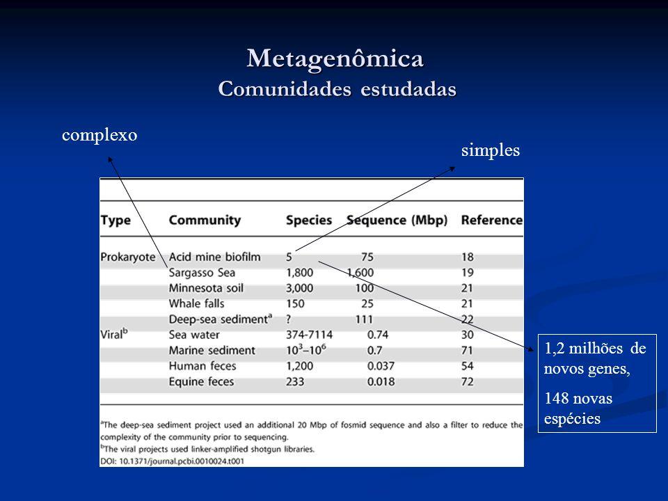 Metagenômica Comunidades estudadas simples complexo 1,2 milhões de novos genes, 148 novas espécies