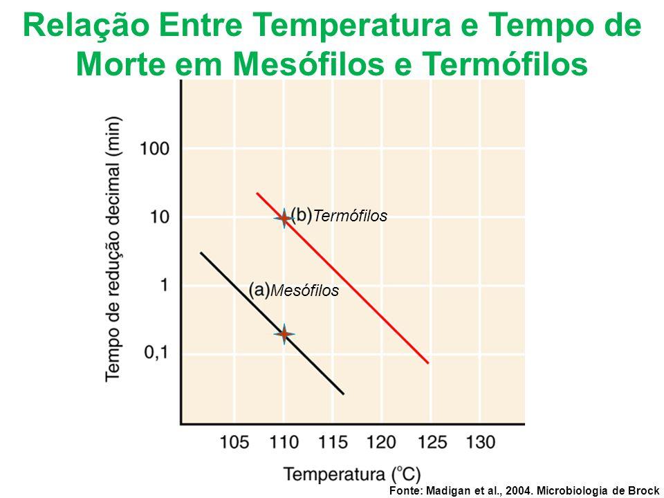 Fonte: Madigan et al., 2004. Microbiologia de Brock Relação Entre Temperatura e Tempo de Morte em Mesófilos e Termófilos Mesófilos Termófilos