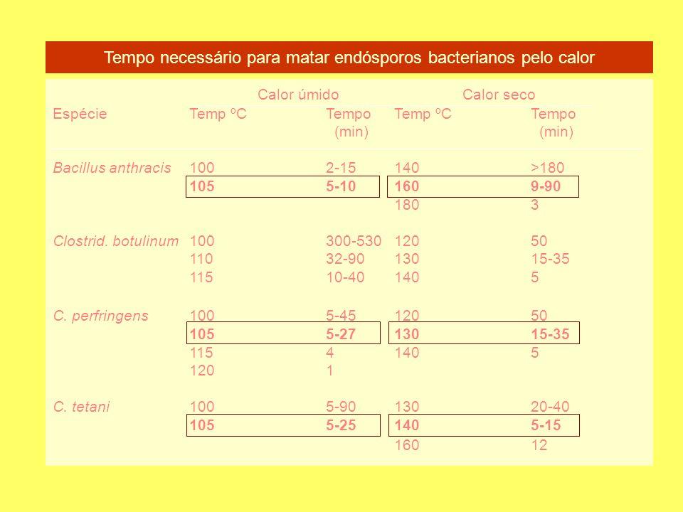Tempo necessário para matar endósporos bacterianos pelo calor Calor úmidoCalor seco EspécieTemp ºCTempo Temp ºCTempo (min) (min) Bacillus anthracis1002-15140>180 1055-101609-90 1803 Clostrid.