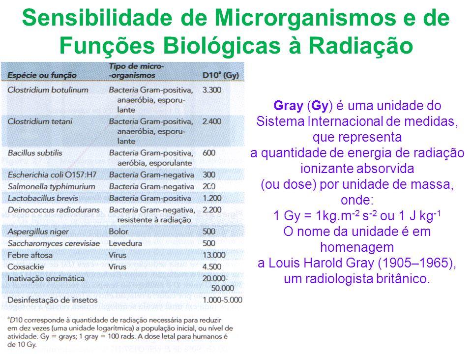 Sensibilidade de Microrganismos e de Funções Biológicas à Radiação Gray (Gy) é uma unidade do Sistema Internacional de medidas, que representa a quant