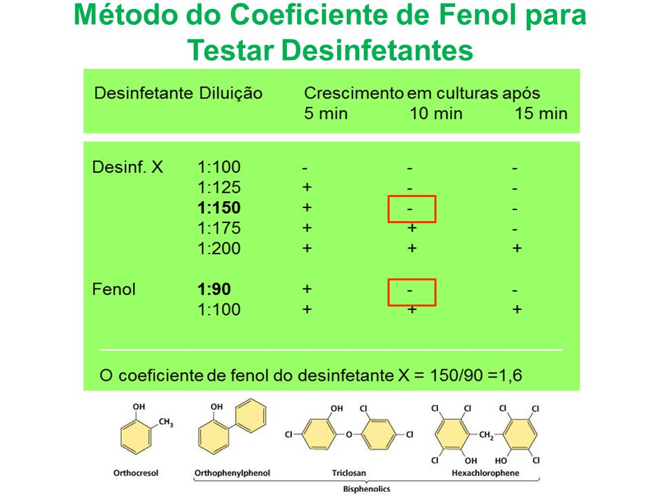 Método do Coeficiente de Fenol para Testar Desinfetantes