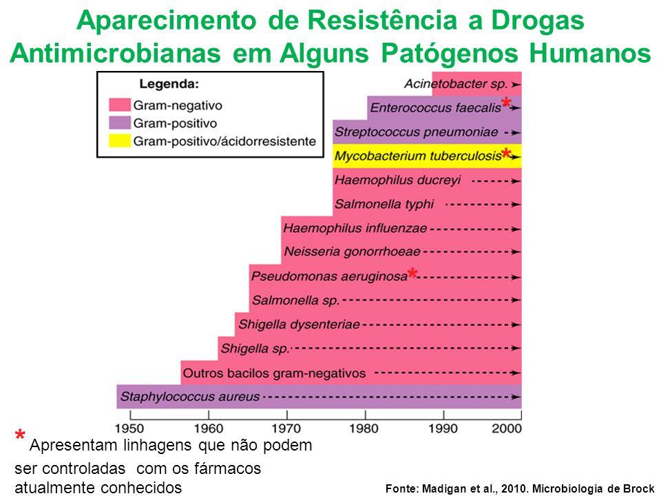 Aparecimento de Resistência a Drogas Antimicrobianas em Alguns Patógenos Humanos Fonte: Madigan et al., 2010. Microbiologia de Brock * Apresentam linh