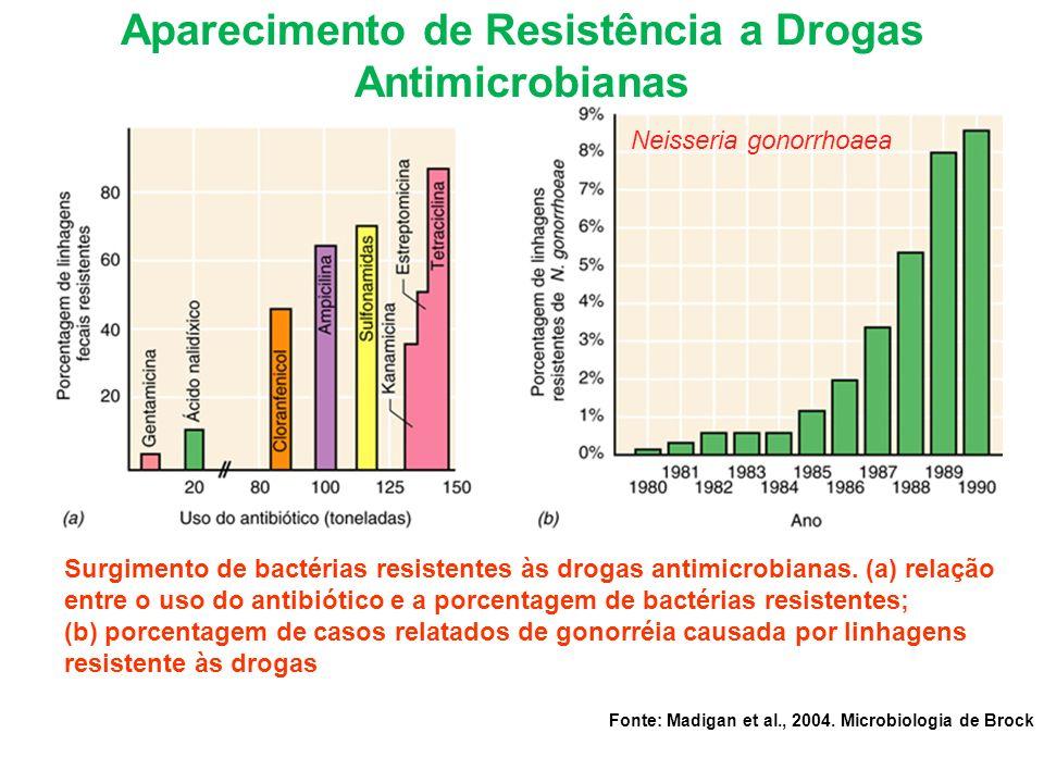 Surgimento de bactérias resistentes às drogas antimicrobianas. (a) relação entre o uso do antibiótico e a porcentagem de bactérias resistentes; (b) po
