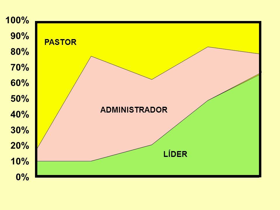O PASTOR DE CONGREGAÇÃO ADMINISTRANDO A CONGREGAÇÃO Por meio de um encontro mensal com os supervisores.