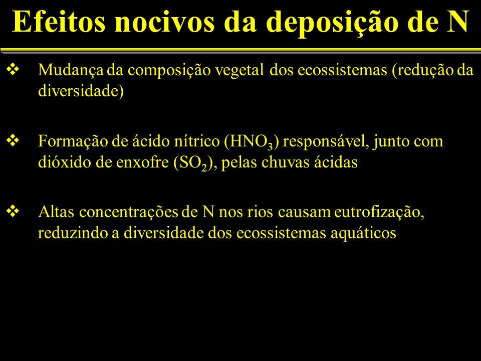 Efeitos nocivos da deposição de N Mudança da composição vegetal dos ecossistemas (redução da diversidade) Formação de ácido nítrico (HNO 3 ) responsável, junto com dióxido de enxofre (SO 2 ), pelas chuvas ácidas Altas concentrações de N nos rios causam eutrofização, reduzindo a diversidade dos ecossistemas aquáticos