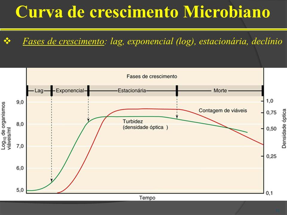 Fases de crescimento: lag, exponencial (log), estacionária, declínio Curva de crescimento Microbiano 31