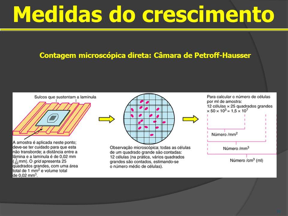 Medidas do crescimento Contagem microscópica direta: Câmara de Petroff-Hausser 39