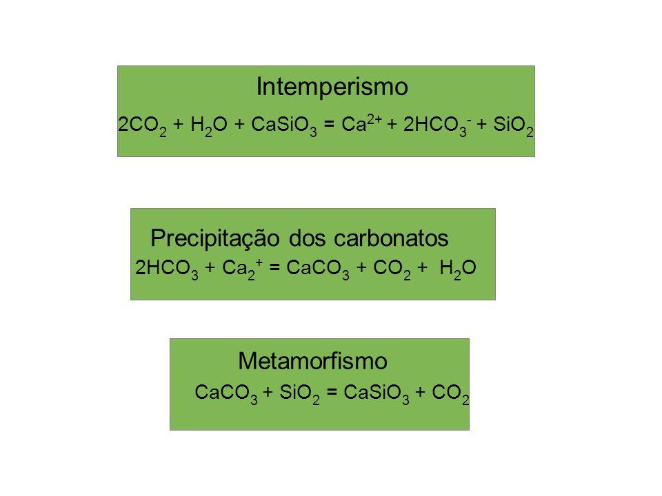 2CO 2 + H 2 O + CaSiO 3 = Ca 2+ + 2HCO 3 - + SiO 2 Intemperismo Precipitação dos carbonatos 2HCO 3 + Ca 2 + = CaCO 3 + CO 2 + H 2 O Metamorfismo CaCO