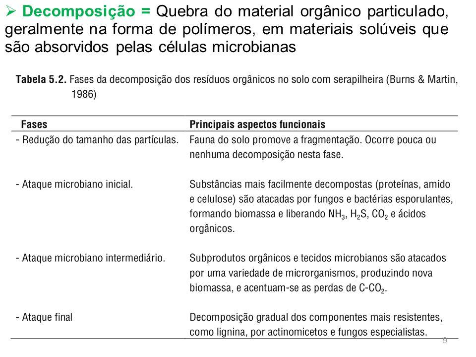 Fatores que Favorecem a Decomposição de Resíduos Orgânicos a)Resíduos com baixo teor de lignina ou compostos fenólicos, altos teores de materiais solúveis e partículas de tamanho reduzido com baixa relação C:N, além do próprio teor de N; a)Condições físicas e químicas do solo que maximizem a atividade biológica (temperatura entre 30-35 o C, umidade próxima à capacidade de campo e aeração adequada); a)Ausência de fatores tóxicos no resíduo ou no solo que podem limitar a atividade dos heterotróficos decompositores.