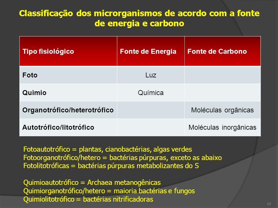 Tipo fisiológicoFonte de EnergiaFonte de Carbono FotoLuz QuimioQuímica Organotrófico/heterotróficoMoléculas orgânicas Autotrófico/litotróficoMoléculas