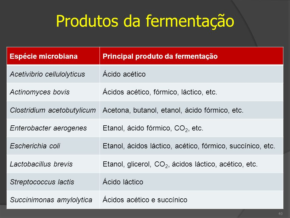 Espécie microbianaPrincipal produto da fermentação Acetivibrio cellulolyticusÁcido acético Actinomyces bovisÁcidos acético, fórmico, láctico, etc. Clo