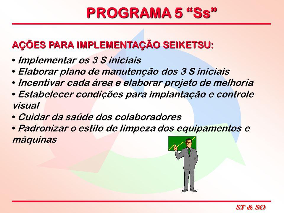 PROGRAMA 5 Ss AÇÕES PARA IMPLEMENTAÇÃO SEIKETSU: Implementar os 3 S iniciais Elaborar plano de manutenção dos 3 S iniciais Incentivar cada área e elab