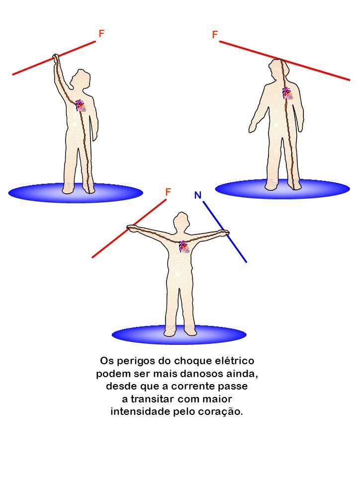 Os perigos do choque elétrico podem ser mais danosos ainda, desde que a corrente passe a transitar com maior intensidade pelo coração. F N F F
