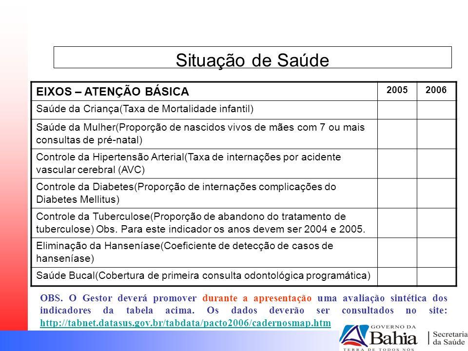 Situação de Saúde EIXOS – ATENÇÃO BÁSICA 20052006 Saúde da Criança(Taxa de Mortalidade infantil) Saúde da Mulher(Proporção de nascidos vivos de mães com 7 ou mais consultas de pré-natal) Controle da Hipertensão Arterial(Taxa de internações por acidente vascular cerebral (AVC) Controle da Diabetes(Proporção de internações complicações do Diabetes Mellitus) Controle da Tuberculose(Proporção de abandono do tratamento de tuberculose) Obs.