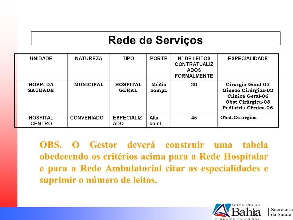 Rede de Serviços UNIDADENATUREZATIPOPORTENº DE LEITOS CONTRATUALIZ ADOS FORMALMENTE ESPECIALIDADE HOSP.