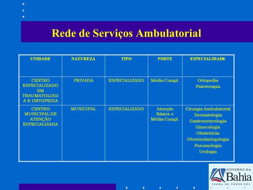 Rede de Serviços Ambulatorial UNIDADENATUREZATIPOPORTEESPECIALIDADE CENTRO ESPECIALIZADO EM TRAUMATOLOGI A E ORTOPEDIA PRIVADAESPECIALIZADOMédia Compl