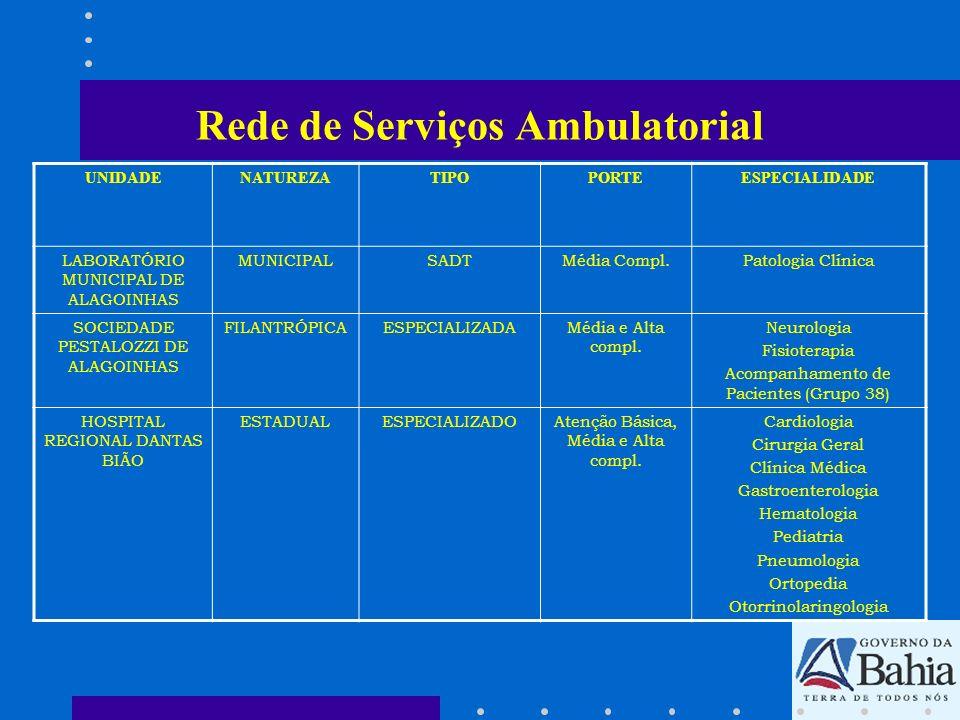 Rede de Serviços Ambulatorial UNIDADENATUREZATIPOPORTEESPECIALIDADE LABORATÓRIO MUNICIPAL DE ALAGOINHAS MUNICIPALSADTMédia Compl.Patologia Clínica SOC