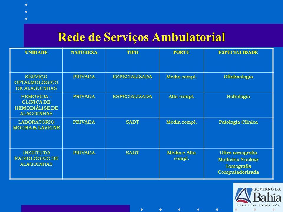 Rede de Serviços Ambulatorial UNIDADENATUREZATIPOPORTEESPECIALIDADE SERVIÇO OFTALMOLÓGICO DE ALAGOINHAS PRIVADAESPECIALIZADAMédia compl.Oftalmologia H