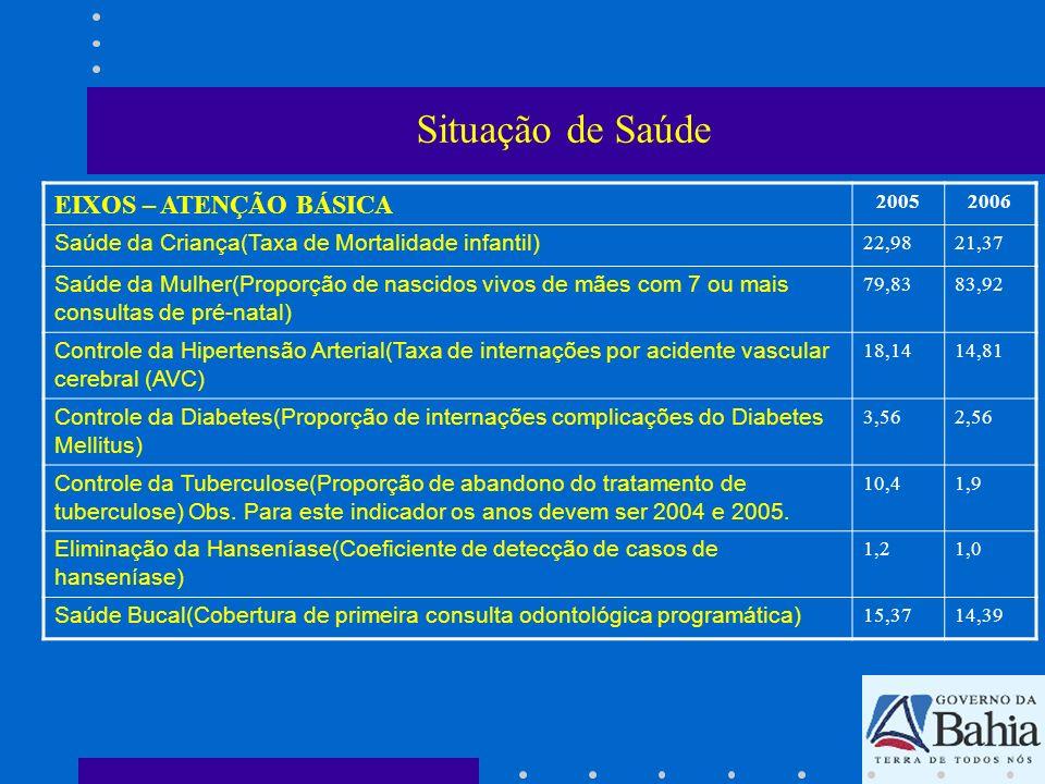Situação de Saúde EIXOS – ATENÇÃO BÁSICA 20052006 Saúde da Criança(Taxa de Mortalidade infantil) 22,9821,37 Saúde da Mulher(Proporção de nascidos vivo
