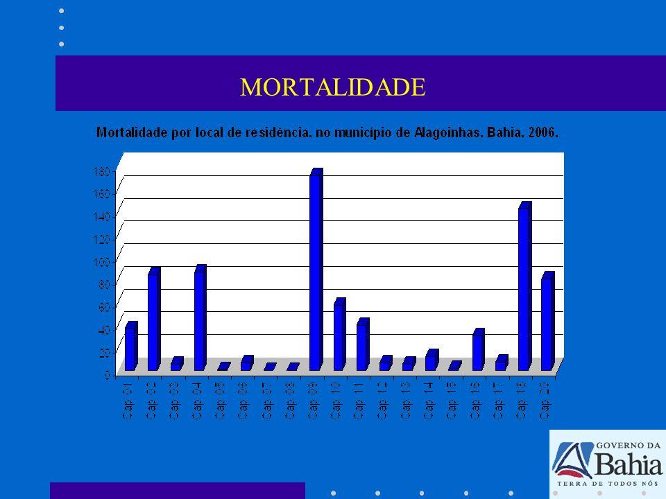 Estratégias de Regulação DESCRIÇÃO DAS ESTRATÉGIASSimNão Os critérios de escolha das prioridades na regulação tem relação com o perfil epidemiológico do município.