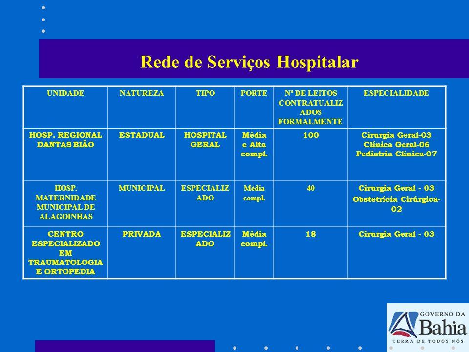 Rede de Serviços Hospitalar UNIDADENATUREZATIPOPORTENº DE LEITOS CONTRATUALIZ ADOS FORMALMENTE ESPECIALIDADE HOSP. REGIONAL DANTAS BIÃO ESTADUALHOSPIT