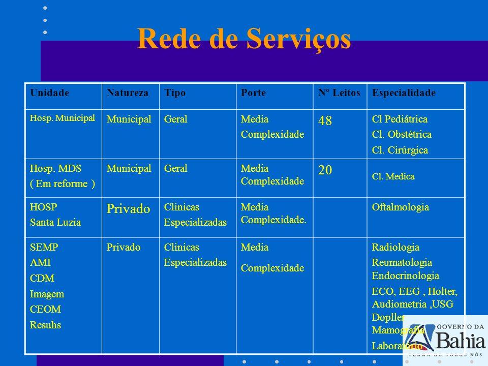 Rede de Serviços UnidadeNaturezaTipoPorteNº LeitosEspecialidade Hosp. Municipal MunicipalGeralMedia Complexidade 48 Cl Pediátrica Cl. Obstétrica Cl. C
