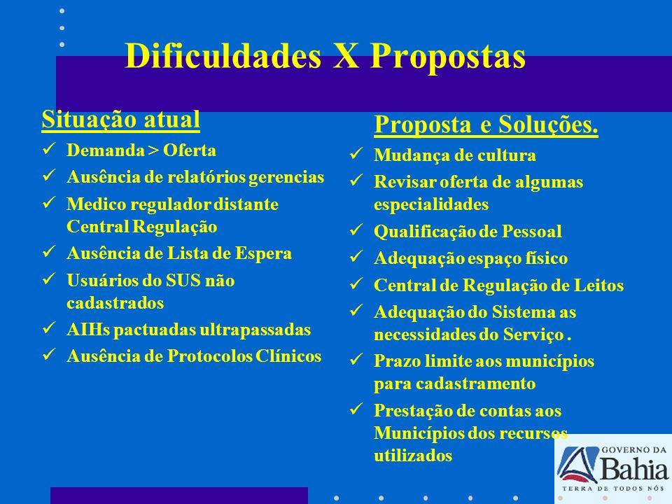 Dificuldades X Propostas Situação atual Demanda > Oferta Ausência de relatórios gerencias Medico regulador distante Central Regulação Ausência de List