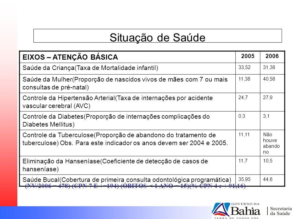 Situação de Saúde EIXOS – ATENÇÃO BÁSICA 20052006 Saúde da Criança(Taxa de Mortalidade infantil) 33,5231,38 Saúde da Mulher(Proporção de nascidos vivo
