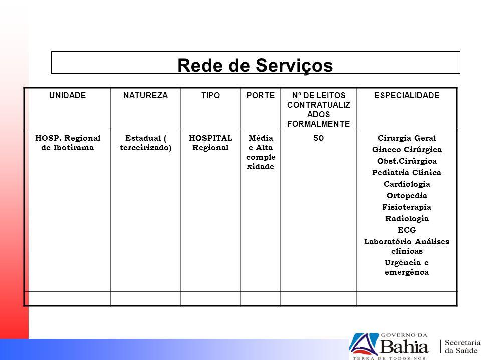 Rede de Serviços UNIDADENATUREZATIPOPORTENº DE LEITOS CONTRATUALIZ ADOS FORMALMENTE ESPECIALIDADE HOSP. Regional de Ibotirama Estadual ( terceirizado)