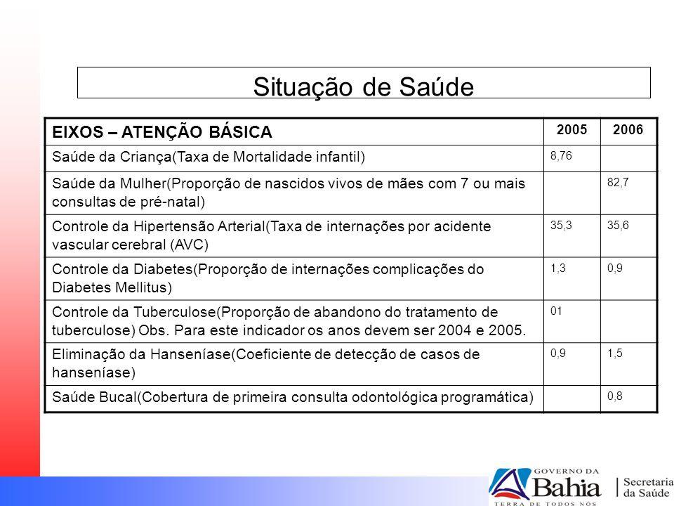Situação de Saúde EIXOS – ATENÇÃO BÁSICA 20052006 Saúde da Criança(Taxa de Mortalidade infantil) 8,76 Saúde da Mulher(Proporção de nascidos vivos de m