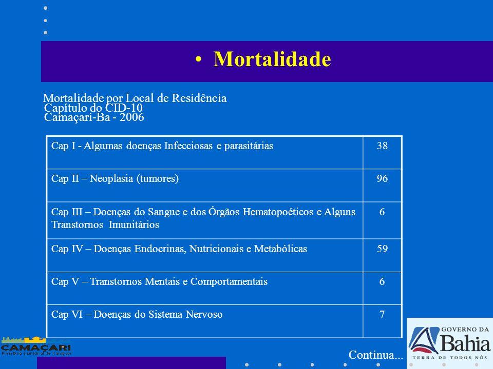 Cap I - Algumas doenças Infecciosas e parasitárias38 Cap II – Neoplasia (tumores)96 Cap III – Doenças do Sangue e dos Órgãos Hematopoéticos e Alguns T