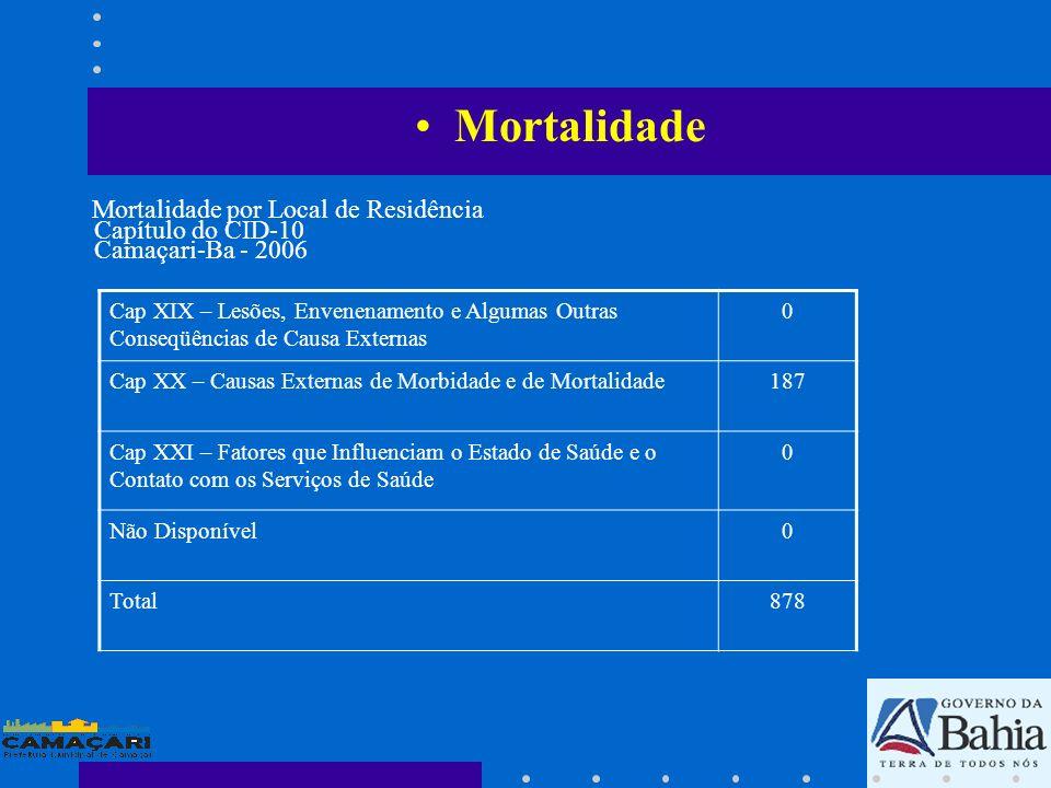 Mortalidade Cap XIX – Lesões, Envenenamento e Algumas Outras Conseqüências de Causa Externas 0 Cap XX – Causas Externas de Morbidade e de Mortalidade1