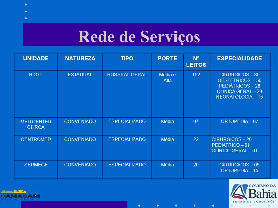 Rede de Serviços UNIDADENATUREZATIPOPORTENº LEITOS ESPECIALIDADE H.G.C.ESTADUALHOSPITAL GERALMédia e Alta 152CIRURGICOS – 30 OBSTÉTRICOS – 50 PEDIÁTRI
