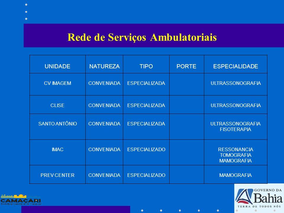 Rede de Serviços Ambulatoriais UNIDADENATUREZATIPOPORTEESPECIALIDADE CV IMAGEMCONVENIADAESPECIALIZADAULTRASSONOGRAFIA CLISECONVENIADAESPECIALIZADAULTR