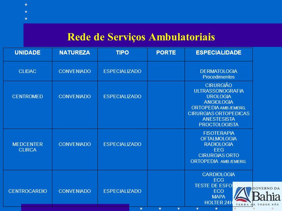 UNIDADENATUREZATIPOPORTEESPECIALIDADE HOSPITAL DA MULHER CONVENIADOESPECIALIZADO CARDIOLOGISTA OFTALMOLOGISTA NEUROLOGISTA UROLOGISTA RADIOLOGIA FISIOTERAPIA ORTOPEDIA FONOAUDIOLOGIA BIOPSIA DO COLO UTERO CAUTERIZAÇÃO ULTRASSONOGRAFIAS ECG / EEG COSTCONVENIADOESPECIALIZADOOFTALMOLOGISTA C.M.H.CONVENIADAESPECIALIZADO CARDIOLOGIA ECG / EEG TESTE DE ESFORÇO RADIOLOGIA ULTRASSONOGRAFIAS MAMOGRAFIA LABORATORIO Rede de Serviços Ambulatoriais