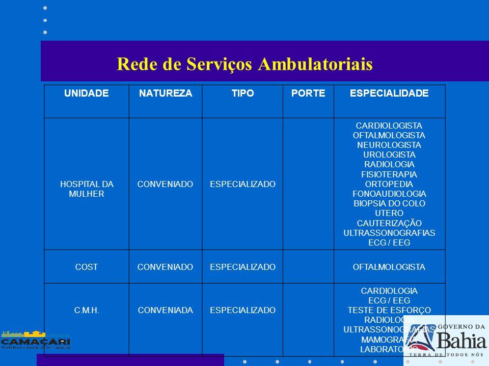 UNIDADENATUREZATIPOPORTEESPECIALIDADE HOSPITAL DA MULHER CONVENIADOESPECIALIZADO CARDIOLOGISTA OFTALMOLOGISTA NEUROLOGISTA UROLOGISTA RADIOLOGIA FISIO
