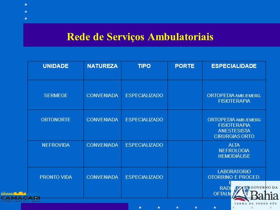 Rede de Serviços Ambulatoriais UNIDADENATUREZATIPOPORTEESPECIALIDADE H.G.C.ESTADUALESPECIALIZADOMEDIA E ALTA CIRURGIÃO AMB.