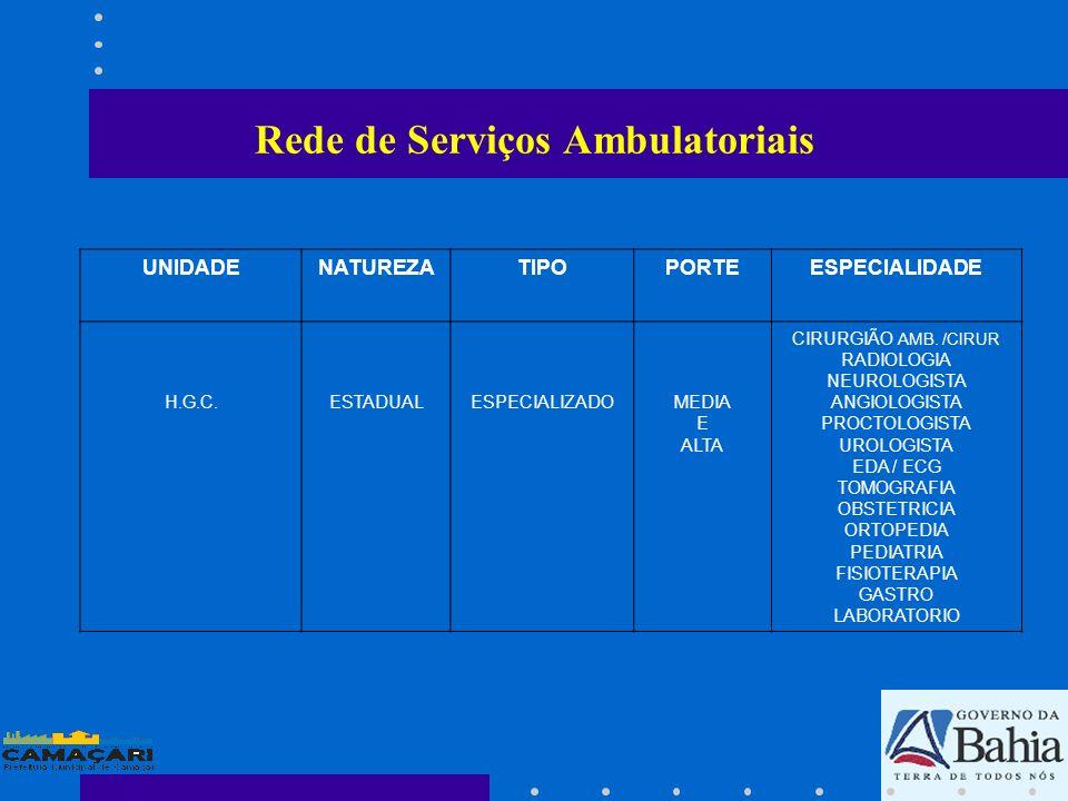 Rede de Serviços Ambulatoriais UNIDADENATUREZATIPOPORTEESPECIALIDADE H.G.C.ESTADUALESPECIALIZADOMEDIA E ALTA CIRURGIÃO AMB. /CIRUR RADIOLOGIA NEUROLOG