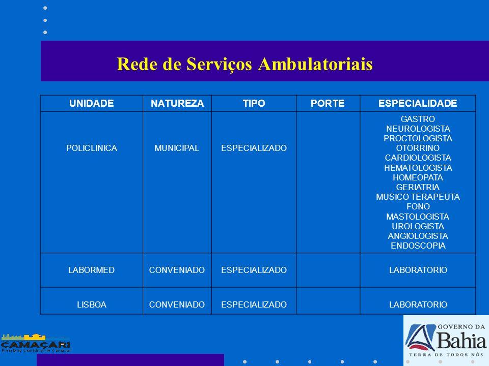 UNIDADENATUREZATIPOPORTEESPECIALIDADE POLICLINICAMUNICIPALESPECIALIZADO GASTRO NEUROLOGISTA PROCTOLOGISTA OTORRINO CARDIOLOGISTA HEMATOLOGISTA HOMEOPA