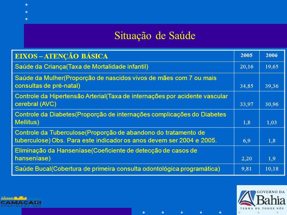 Situação de Saúde EIXOS – ATENÇÃO BÁSICA 20052006 Saúde da Criança(Taxa de Mortalidade infantil) 20,1619,65 Saúde da Mulher(Proporção de nascidos vivo