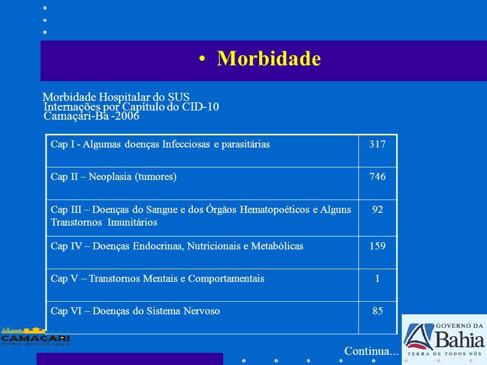 Morbidade Hospitalar do SUS Internações por Capítulo do CID-10 Camaçari-Ba -2006 Cap I - Algumas doenças Infecciosas e parasitárias317 Cap II – Neopla