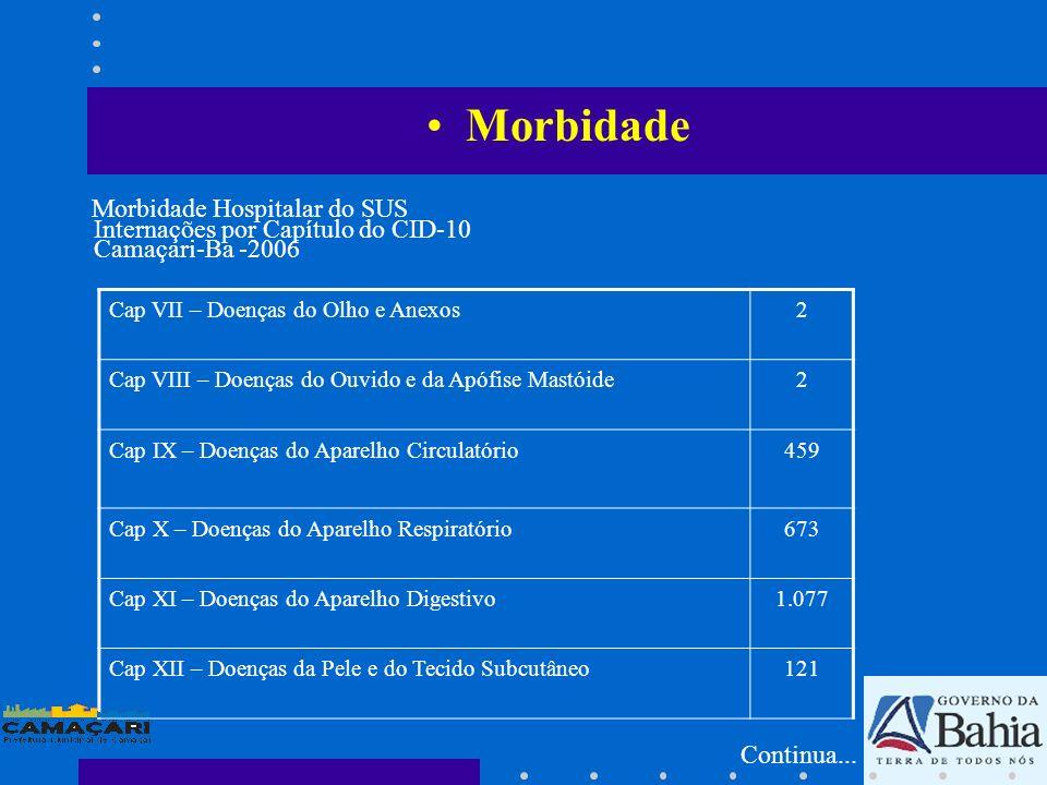Morbidade Cap VII – Doenças do Olho e Anexos2 Cap VIII – Doenças do Ouvido e da Apófise Mastóide2 Cap IX – Doenças do Aparelho Circulatório459 Cap X –