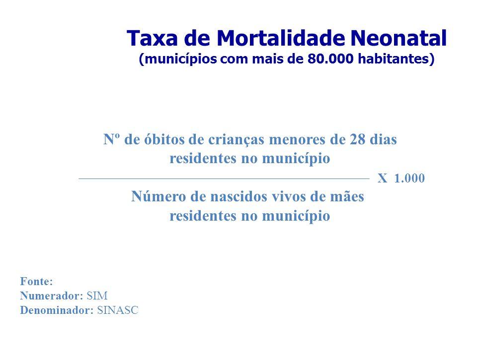 Taxa de Mortalidade Neonatal (municípios com mais de 80.000 habitantes) Nº de óbitos de crianças menores de 28 dias residentes no município Número de