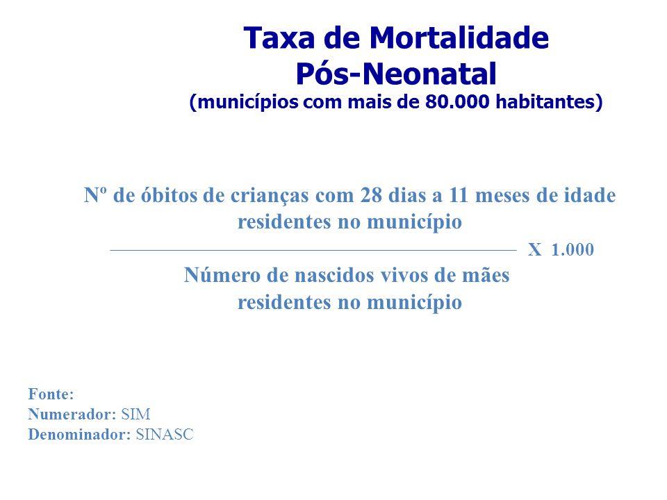 Taxa de Mortalidade Pós-Neonatal (municípios com mais de 80.000 habitantes) Nº de óbitos de crianças com 28 dias a 11 meses de idade residentes no mun