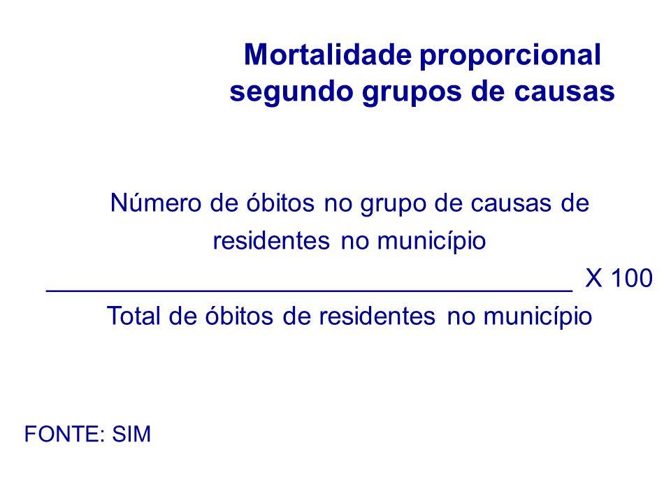 Mortalidade proporcional segundo grupos de causas Número de óbitos no grupo de causas de residentes no município ____________________________________